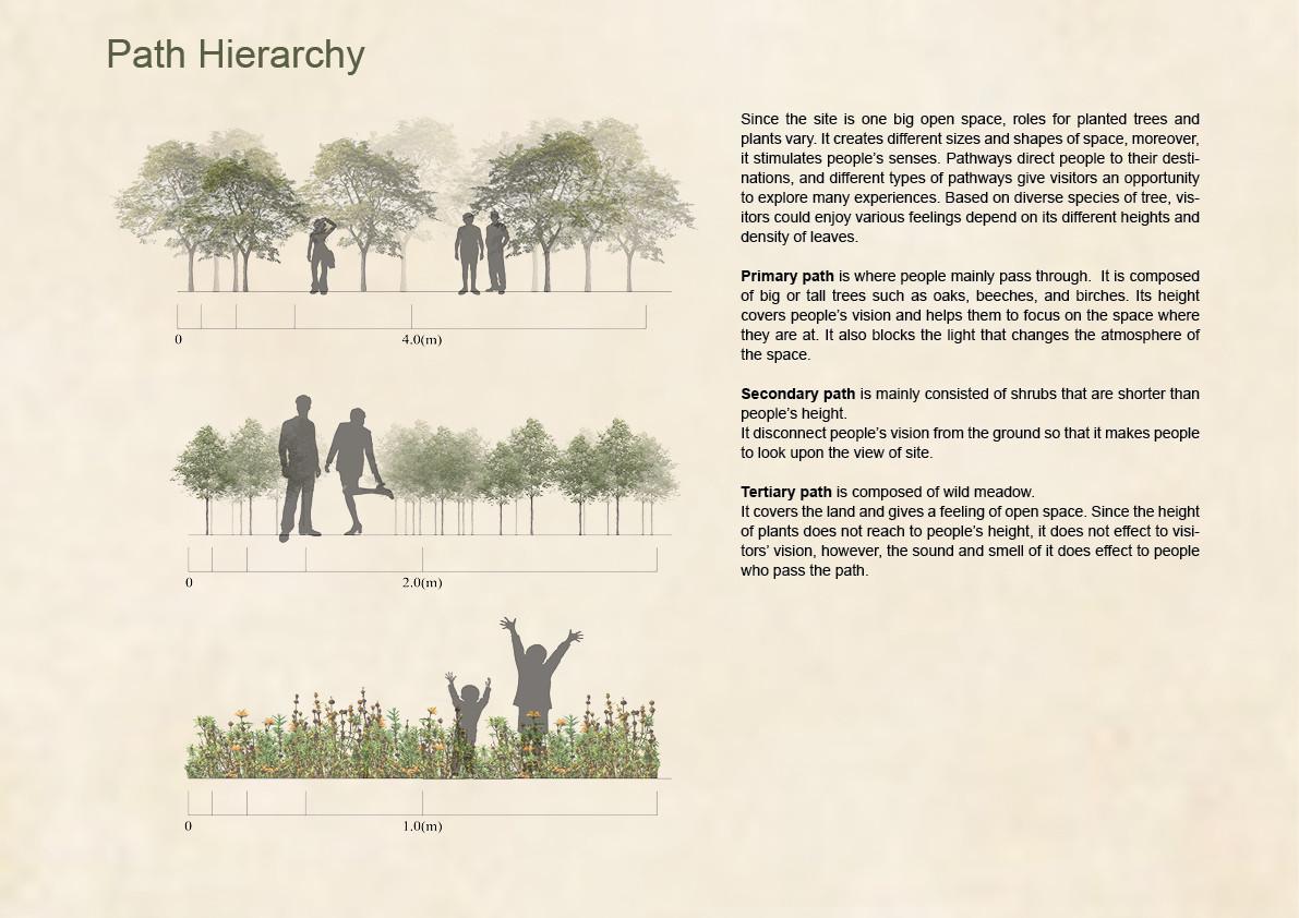 Path Hierarchy