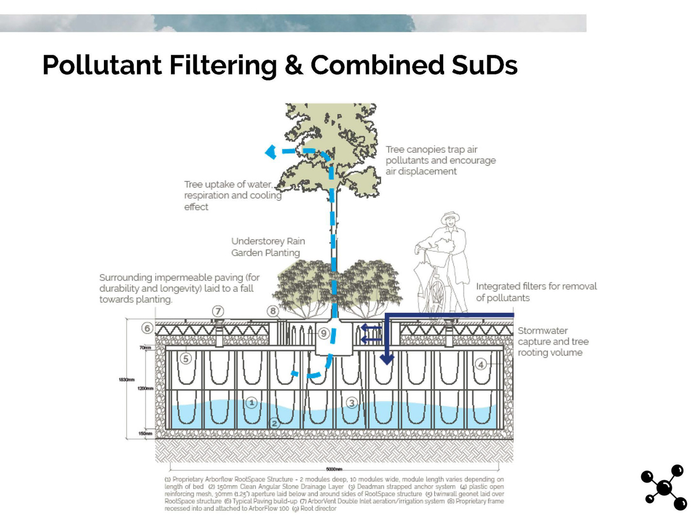Pollutant Filtering & Combined SuDs