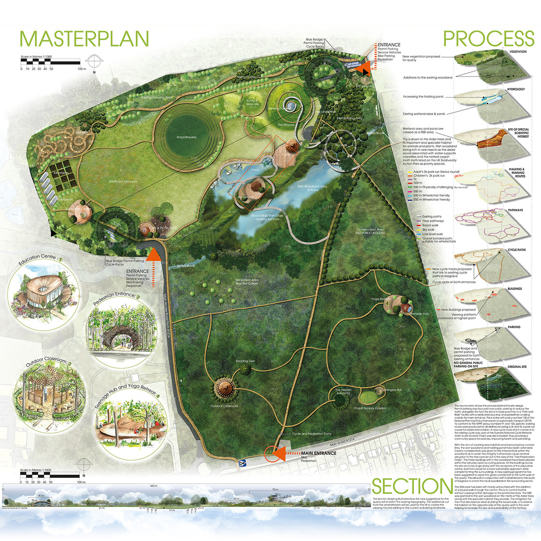 MASTERPLAN, DESIGN PROCESS & SECTION