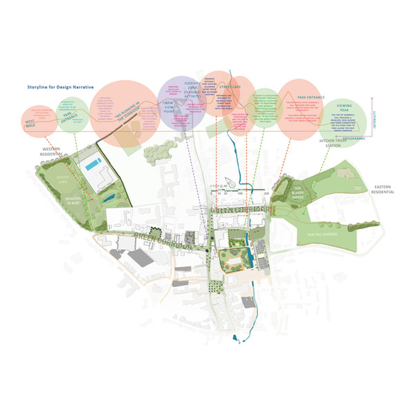 Storyline for Design Narrative and Masterplan