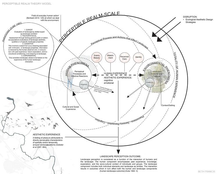 Perceptible Realm Model