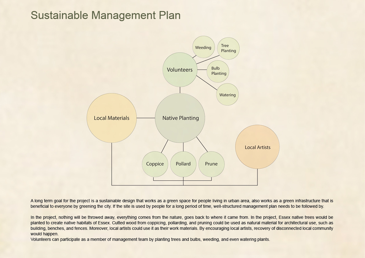 Sustainable Management Plan