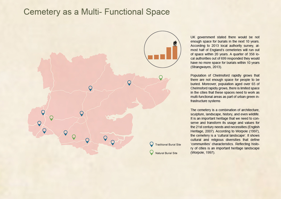 Cemetery as a Multi-Functional Space