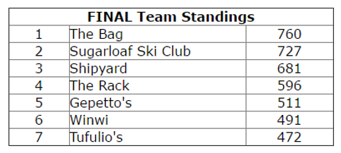 2014-15 Team Results