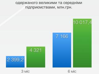 Фінансові результати  великих та середніх підприємств  Київської області за І півріччя 2017 року