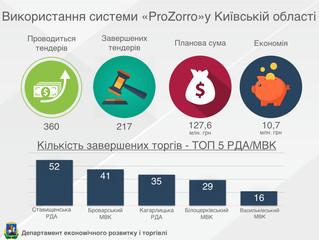 """Використання системи """"ProZorro"""" в Київській області"""