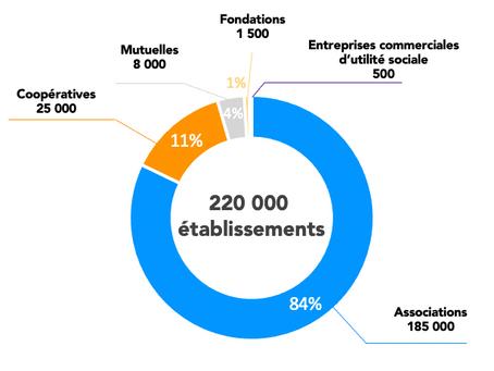 Que représente le secteur de l'Économie Sociale et Solidaire (ESS) en France ?