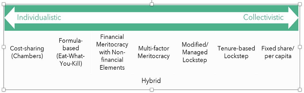 MHPR-Advisory-7-Types-Partner-Reward-Systems