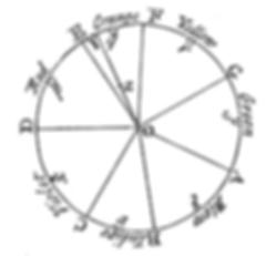 Newton's_colour_circle.png