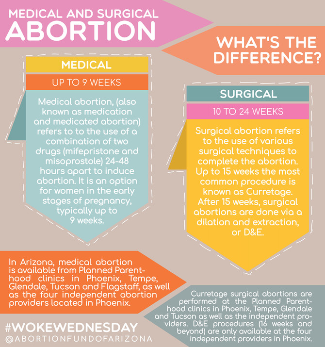 #wokewednesay   What's the Difference Between Medical and Surgical Abortions?
