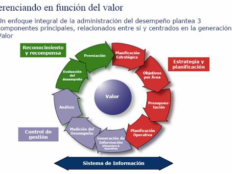 Gestión del Desempeño: Función del Valor