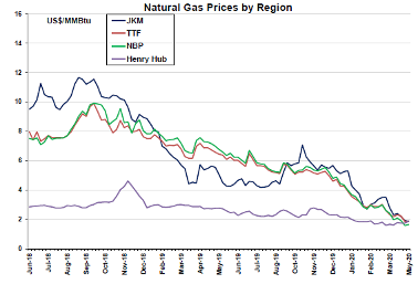 Views on the LNG Market