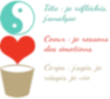 approche-tete-corps-coeur-2 (1).png