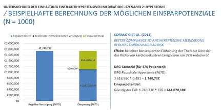 Antihypertensiven medikation Günstiger.p