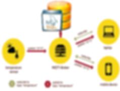 MQTT cloud platfom on Amazon