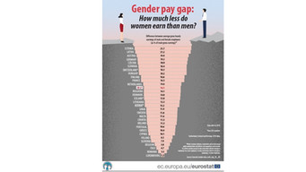 Cos'è il Gender Gap?
