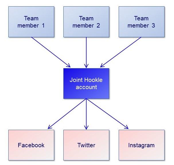 Teamwork through joint Hookle account