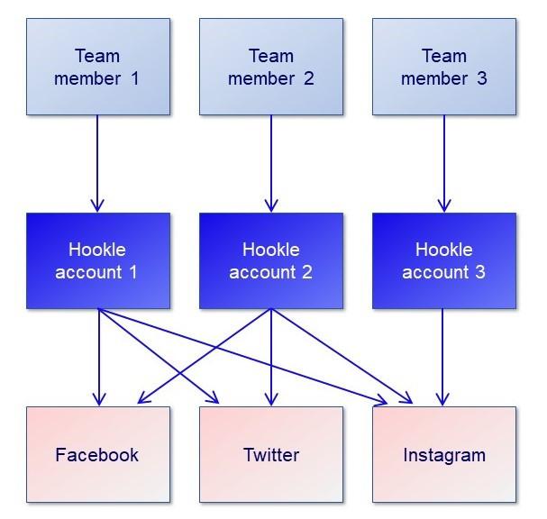 Teamwork through individual Hookle accounts