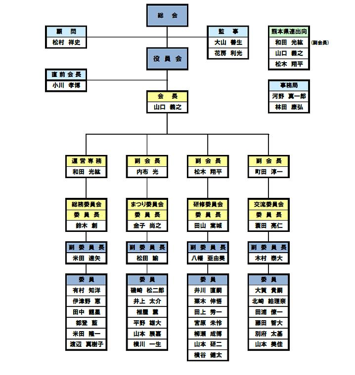 令和2年度組織図.png