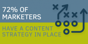 72% of marketers have a content strategy in place
