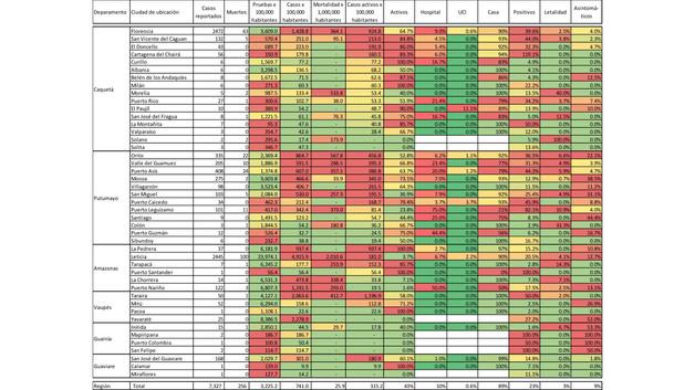Estadísticas de tamizaje, incidencia, mortalidad y postividad - 11/08/20
