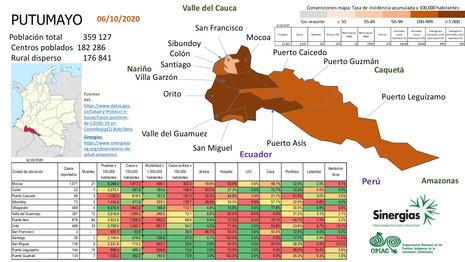 Situación del COVID-19 en el departamento de Putumayo a 06 de octubre del 2020