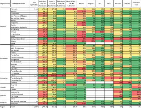 Estadísticas de tamizaje, incidencia, mortalidad y postividad - 02/08/20