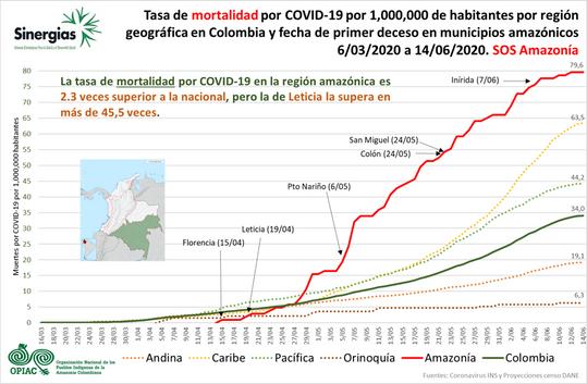 Tasa de mortalidad por COVID 19 - 06/03/20 al 14/06/20
