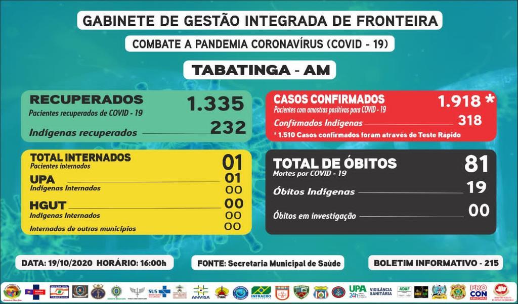 Reporte 215 - Secretaría Municipal de Salud (Brasil)