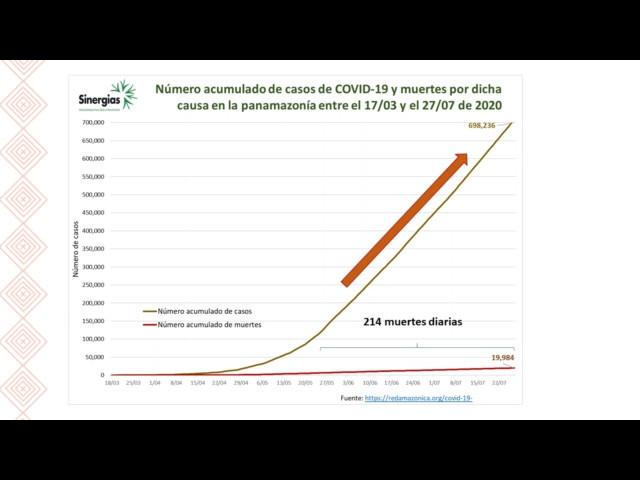 ¿Cómo va la situación del COVID-19 en la región panamazónica completa al 27/07/20?