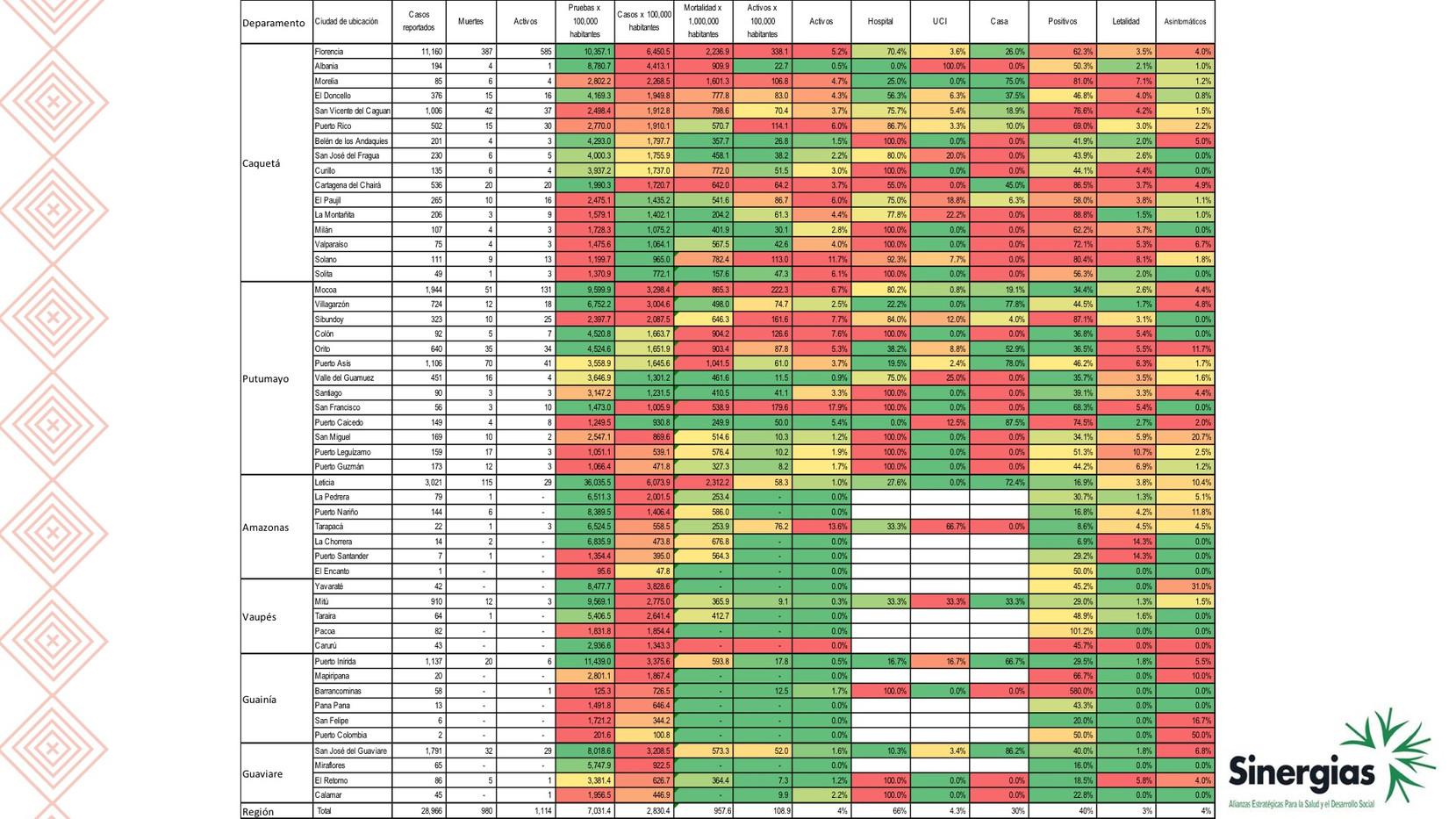 Tabla de la situación de COVID19 en la región amazónica y sus departamentos