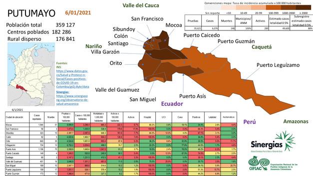 Situación del COVID19 en el departamento de Putumayo
