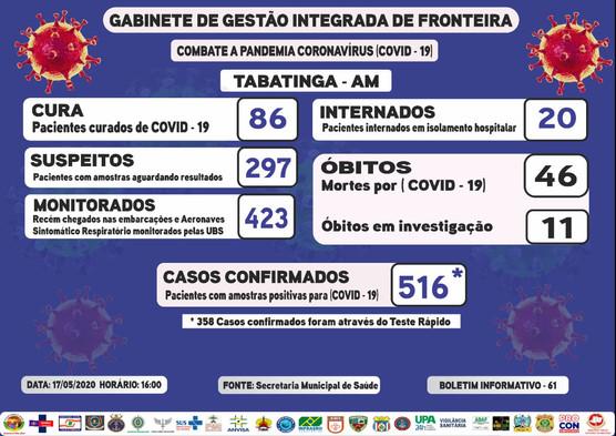 Reporte 61 - Secretaría Municipal de Salud (Brasil)