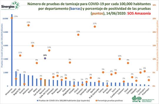 Número de pruebas de tamizaje para COVID 19 - 14/06/20
