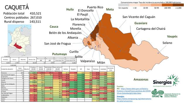 COVID-19 en Caquetá a 11/08/20