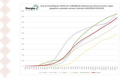 Tasa de mortalidad por COVID19 x 1'000.000 de habitanes por región geográfica