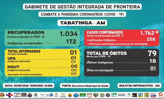 Reporte 166 - Secretaría Municipal de Salud (Brasil)