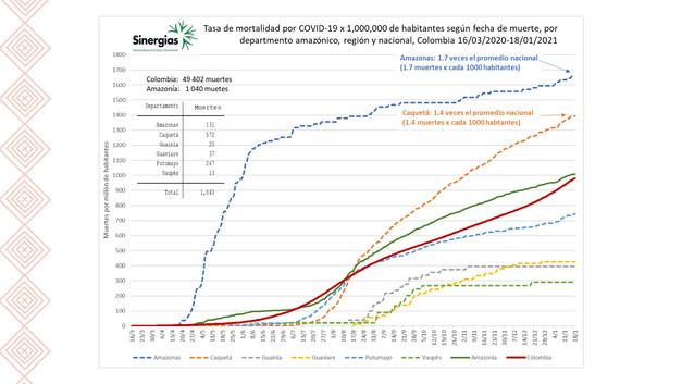 Tasa de mortalidad por COVID19 en el departamento amazónico