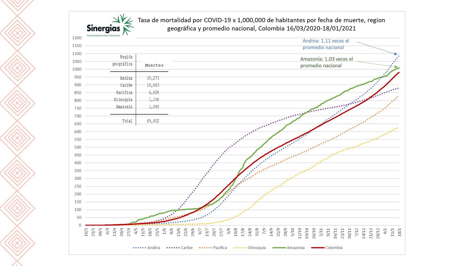 Tasa de mortalidad por COVID19 en el territorio nacional