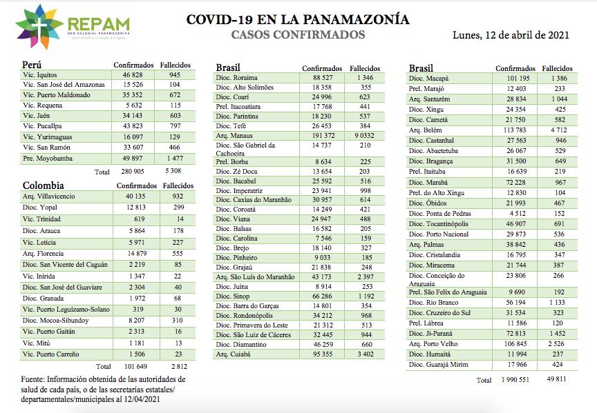 Casos confirmados en la panamazonía - 12/04/21