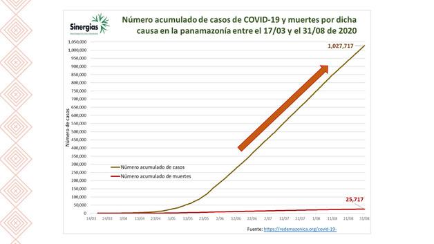 Número de casos de COVID-19 y muertes del 17/03 al 31/08/2020