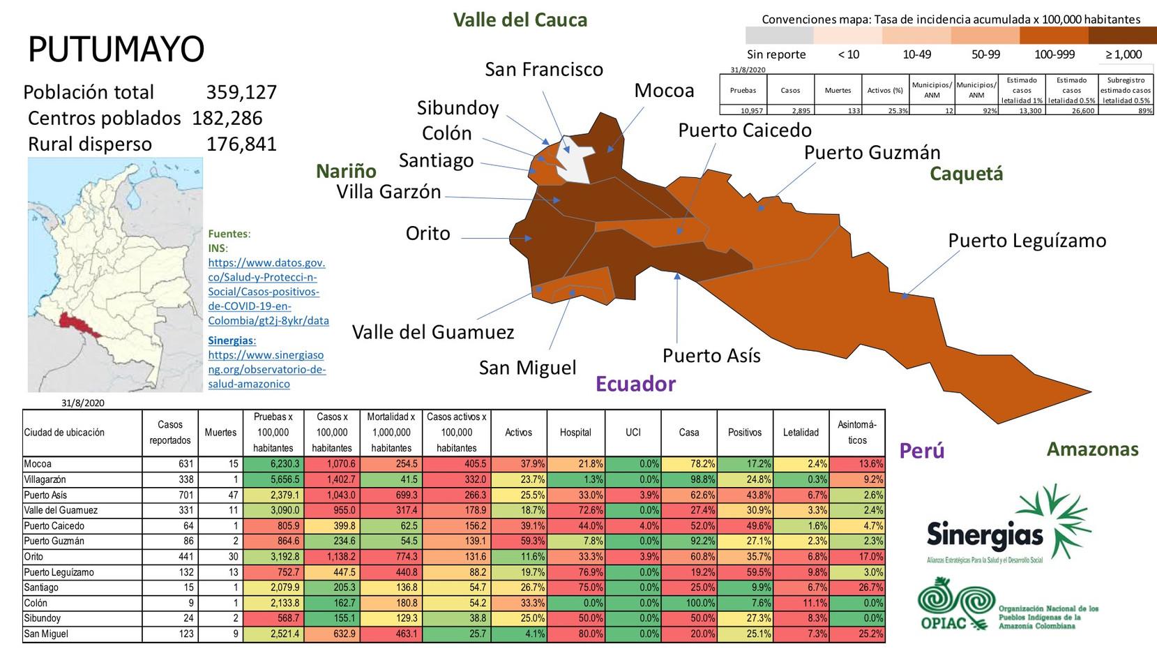 Situación del COVID-19 en el departamento de Putumayo a 31 de agosto del 2020