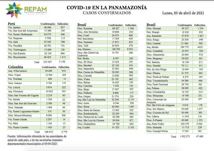 Casos confirmados en la panamazonía - 05/04/21