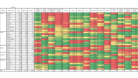 Tabla de la situación de COVID19 en Colombia por región geográfica y departamentos