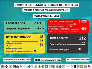 Reporte 344 - Secretaría Municipal de Salud (Brasil)