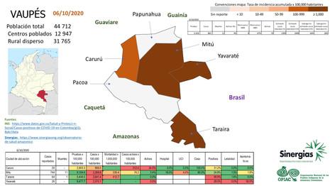 Situación del COVID-19 en el departamento de Vaupés a 06 de octubre del 2020