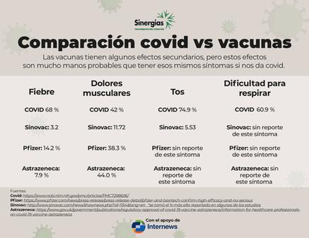 Comparación COVID-19 VS. Vacunas