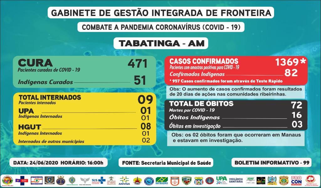 Reporte 99 - Secretaría Municipal de Salud (Brasil)