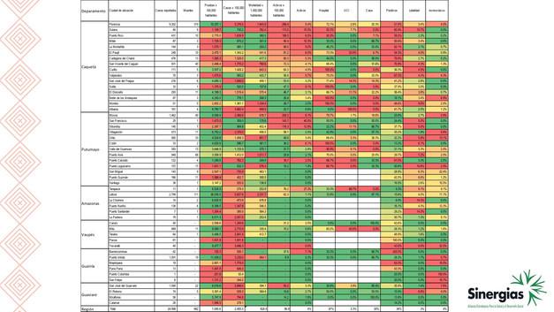 Estadísticas de tamizaje, incidencia, mortalidad y postividad - 23/11/20