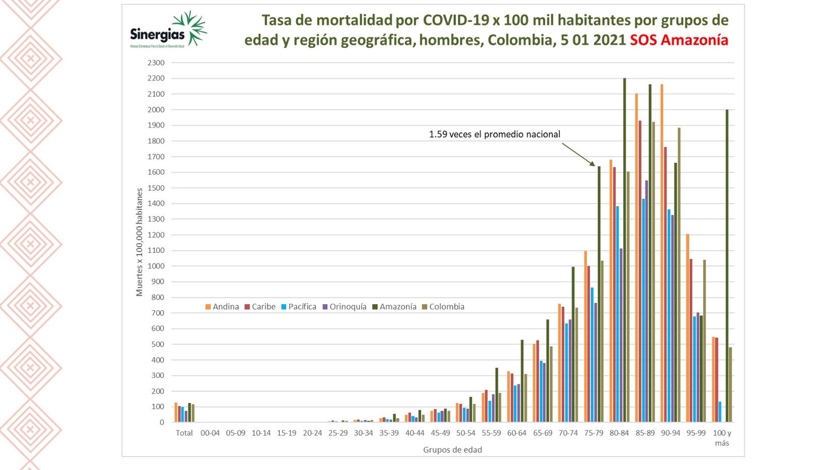 Tasa de mortalidad por COVID19 en hombres